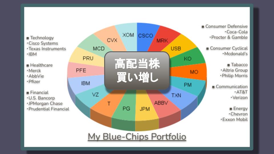 毎月配当米国株ポートフォリオ「My Blue-Chips」買い増し